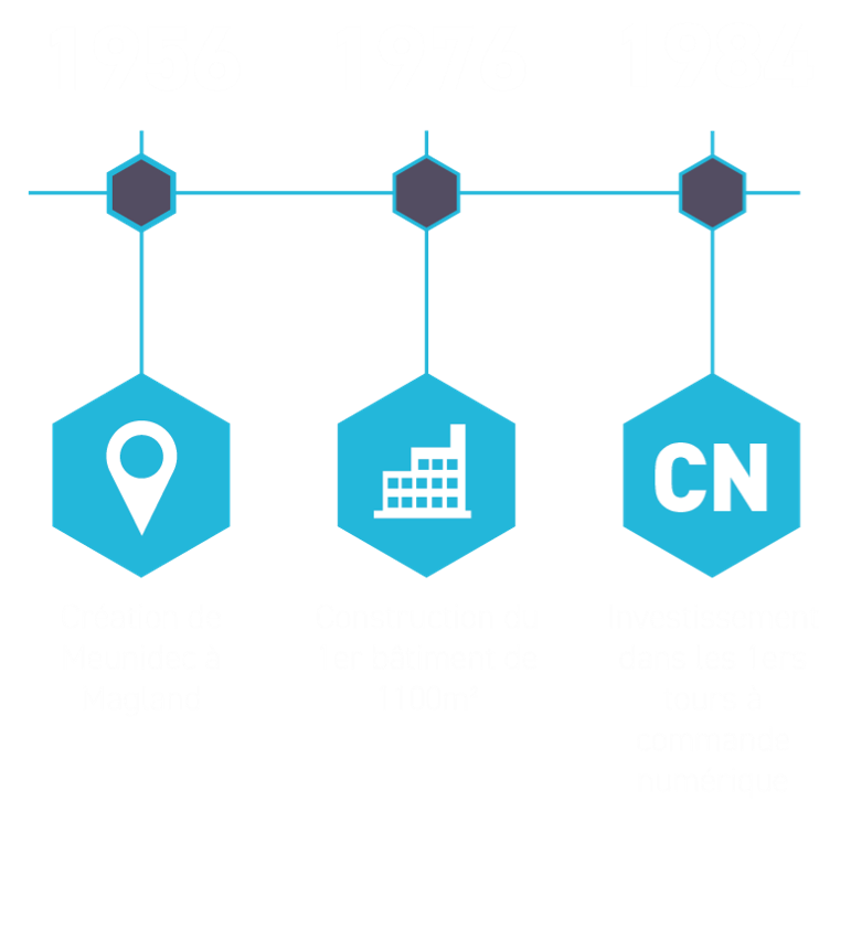 historique-meunidec1